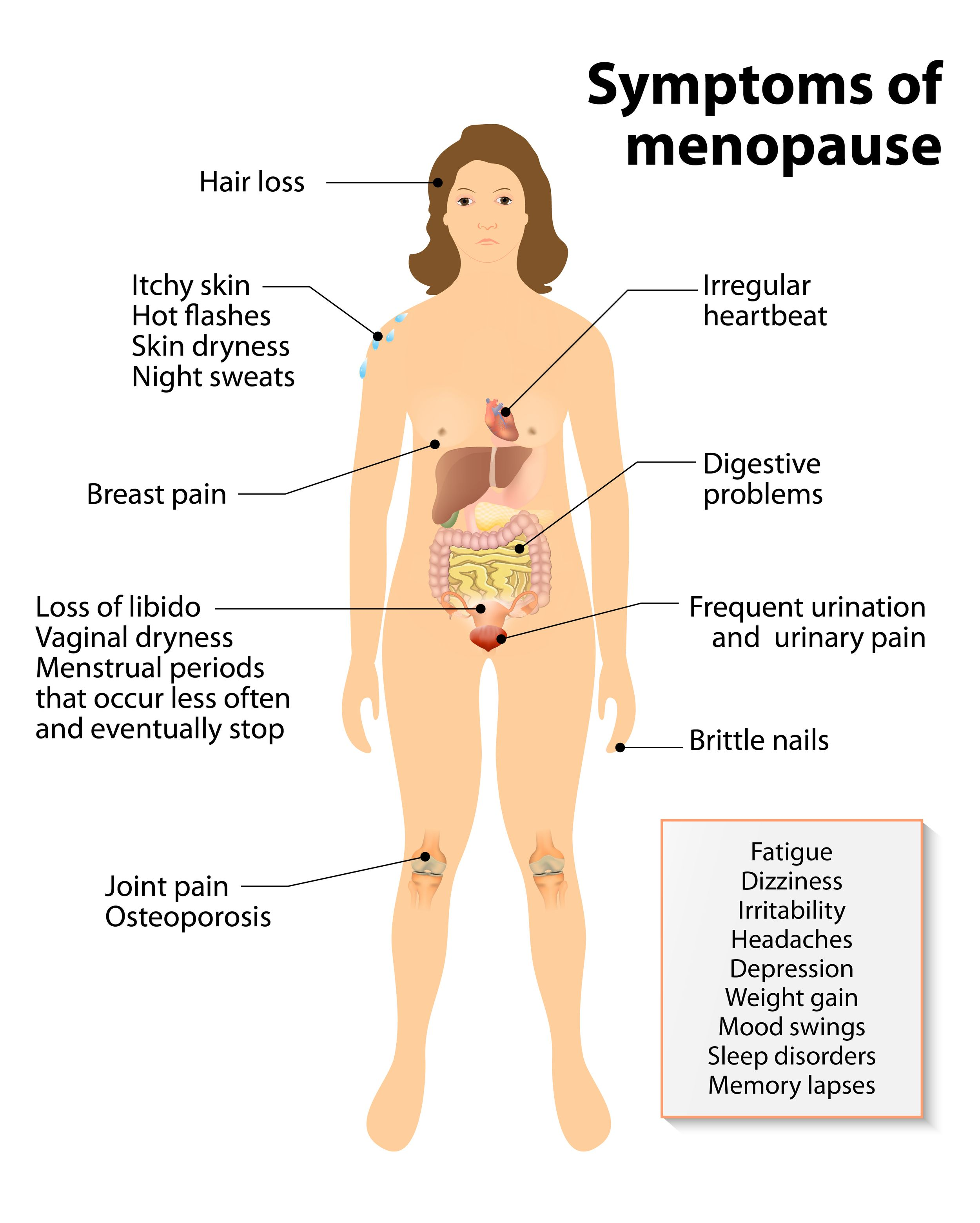 Symptoms of Menopause: Hot Flashes and Night Sweats, How