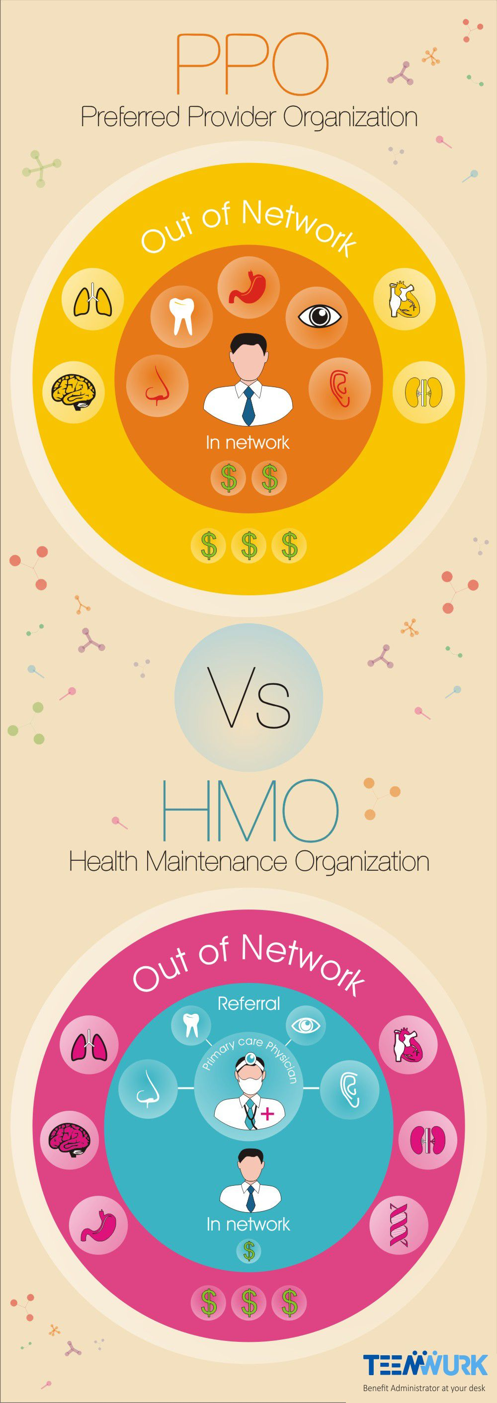 HMO VS PPO Financial health, Supply chain solutions