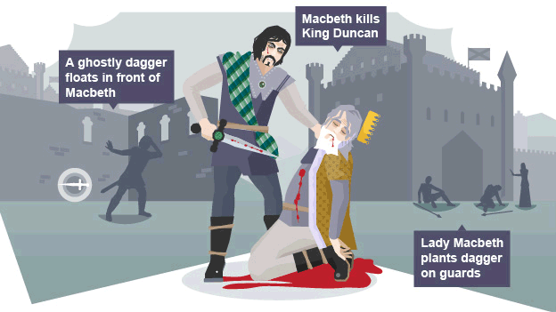 king duncan s murder newspaper article Macbeth sees a dagger that will seal duncan's doom lady macbeth smears the guards with the blood of king duncan they're accused of the murder as they lie dazed and drunken.