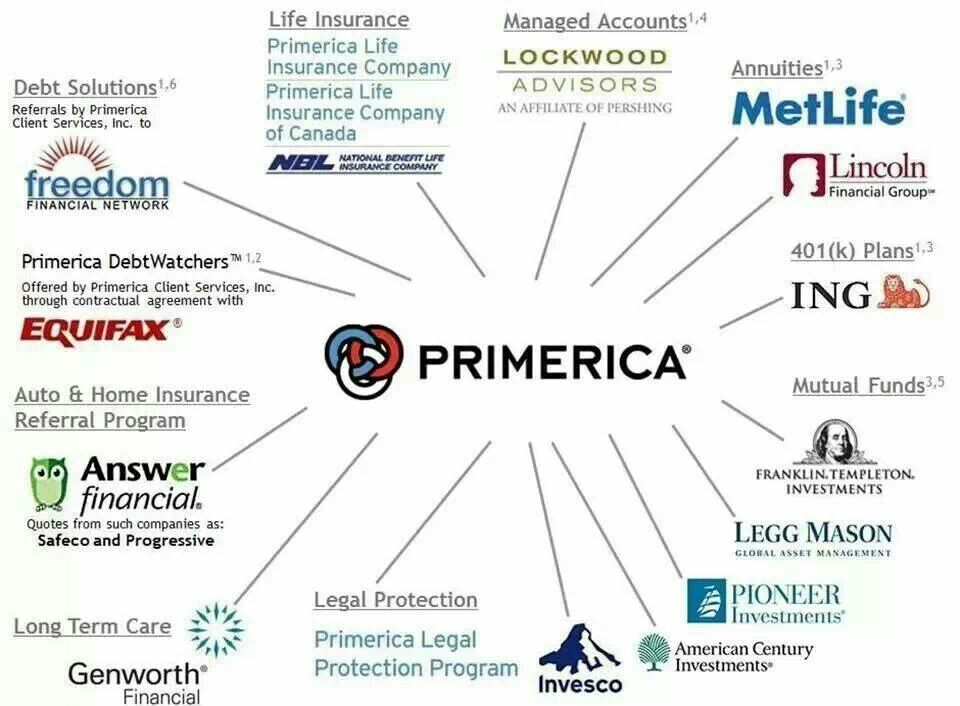 Primerica Partnerships We Have Everthing You Need With Images