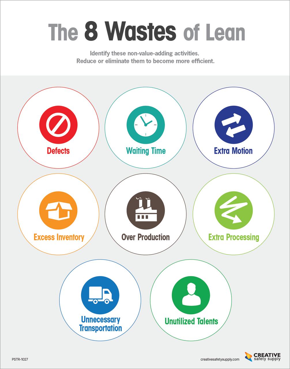 8 wastes verspillingen lean lean six sigma pinterest risultati immagini per lean six sigma 8 wastes buycottarizona
