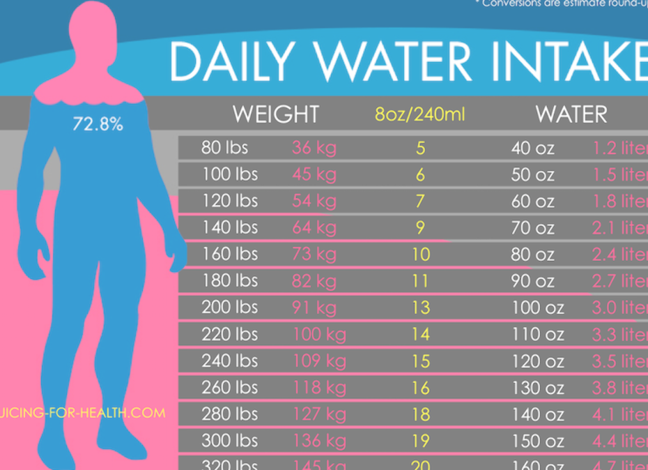 How Much Is A Lot How Much Is Enough Here S A Daily Water Intake Chart To Help You Determine How Lose Water Weight Daily Water Intake Water Intake Chart