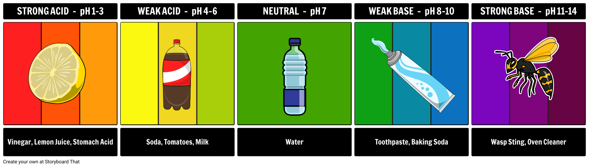Acids And Bases  Ph Scale The Ph Scale Is Used To Compare