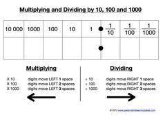 A Kinaesthetic Resource For Multiplying And Dividing By 10 100