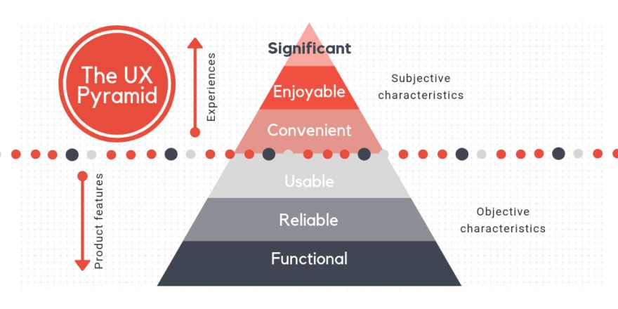 The Ux Design Pyramid With The User Needs