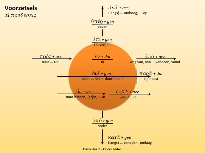 Griekse voorzetsels schema