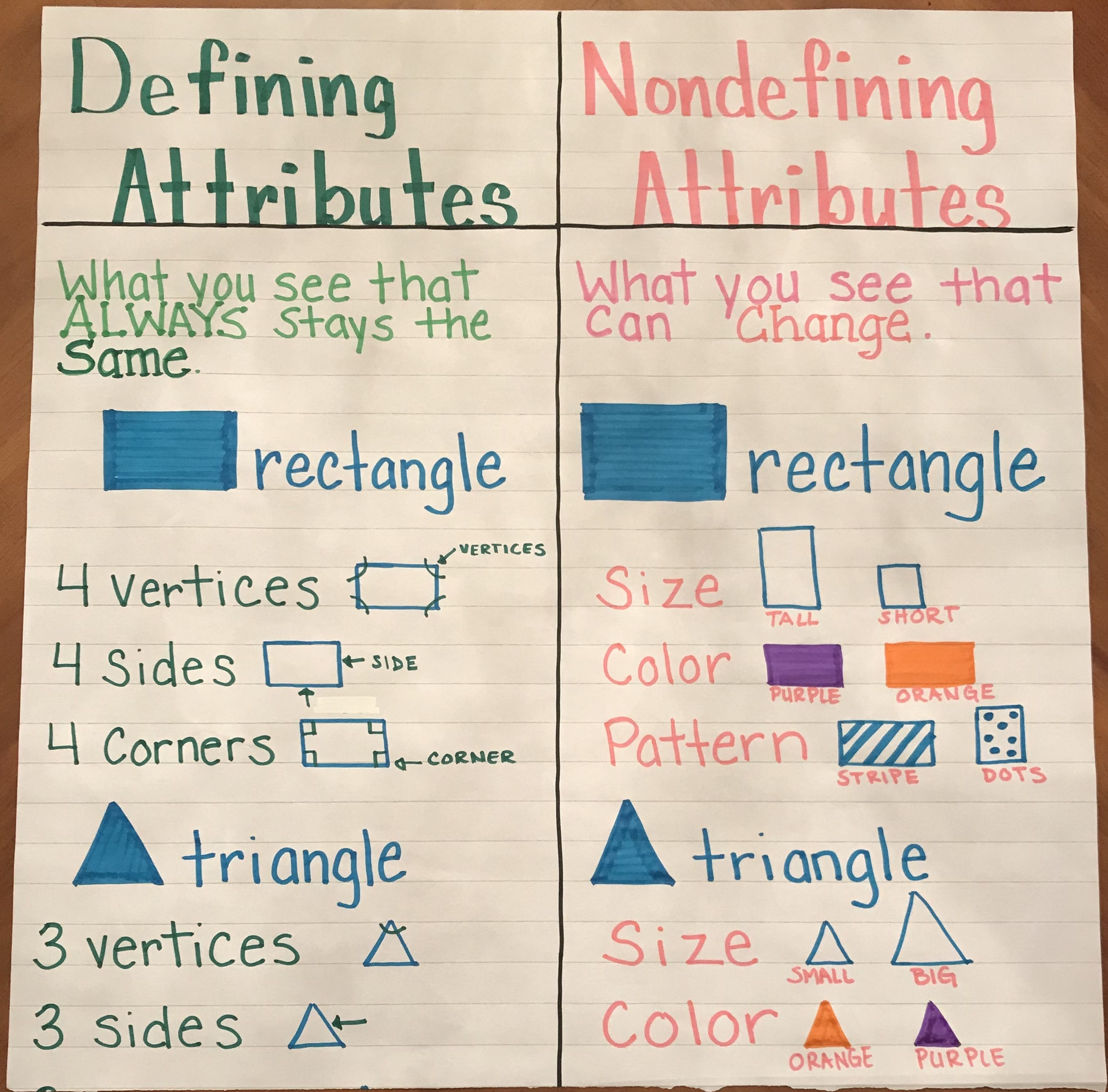 Defining and non defining attributes anchor chart   Anchor charts first  grade [ 2674 x 2713 Pixel ]