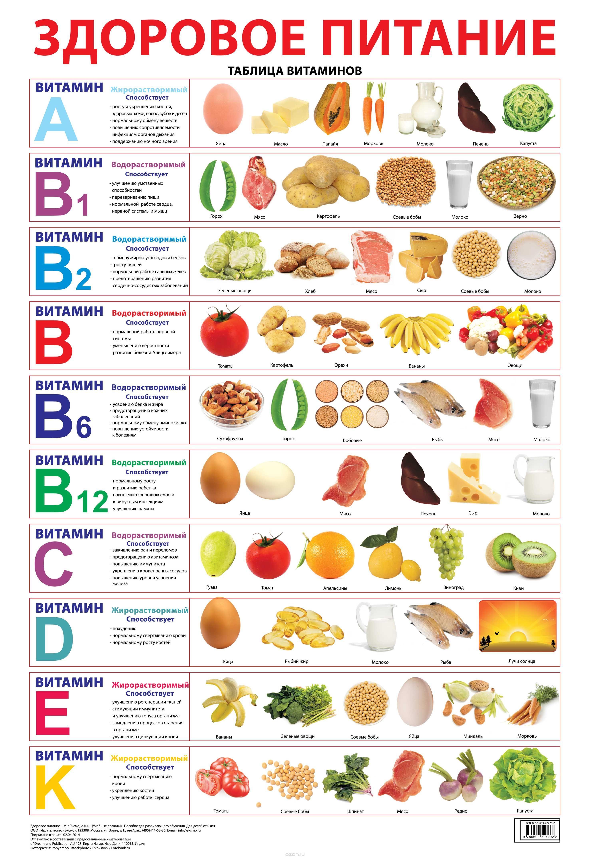Здоровое питание и тренировки w