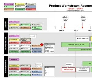 Product Resource Delivery Plan Template Visio  Timeline