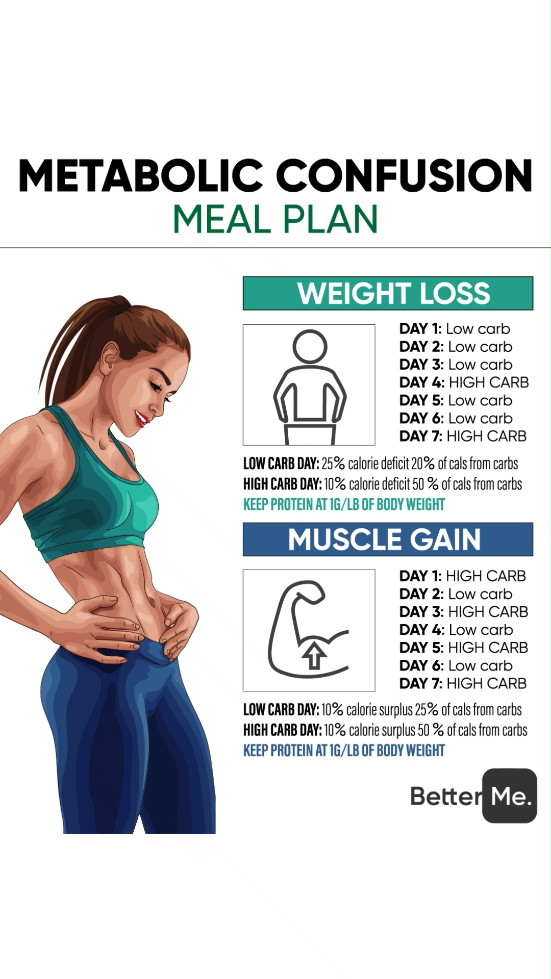 Photo of 24. Metabolic confusion meal plan