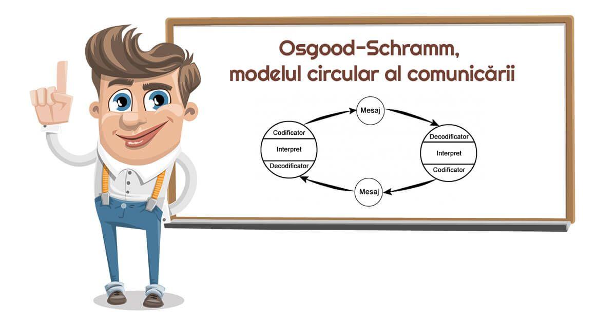 Comunicarea este un proces continuu, circular, unde rolurile sunt interşanjabile. Ce spune modelul circular al comunicării?