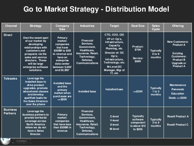 Distribution in a business plan