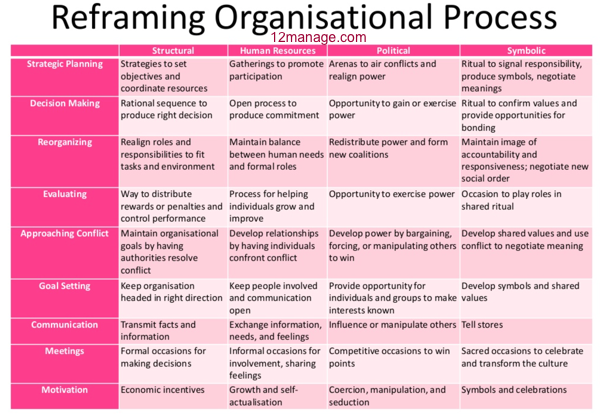 Reframing Organisational Process (Bolman & Deal)   Symbolic Frame ...