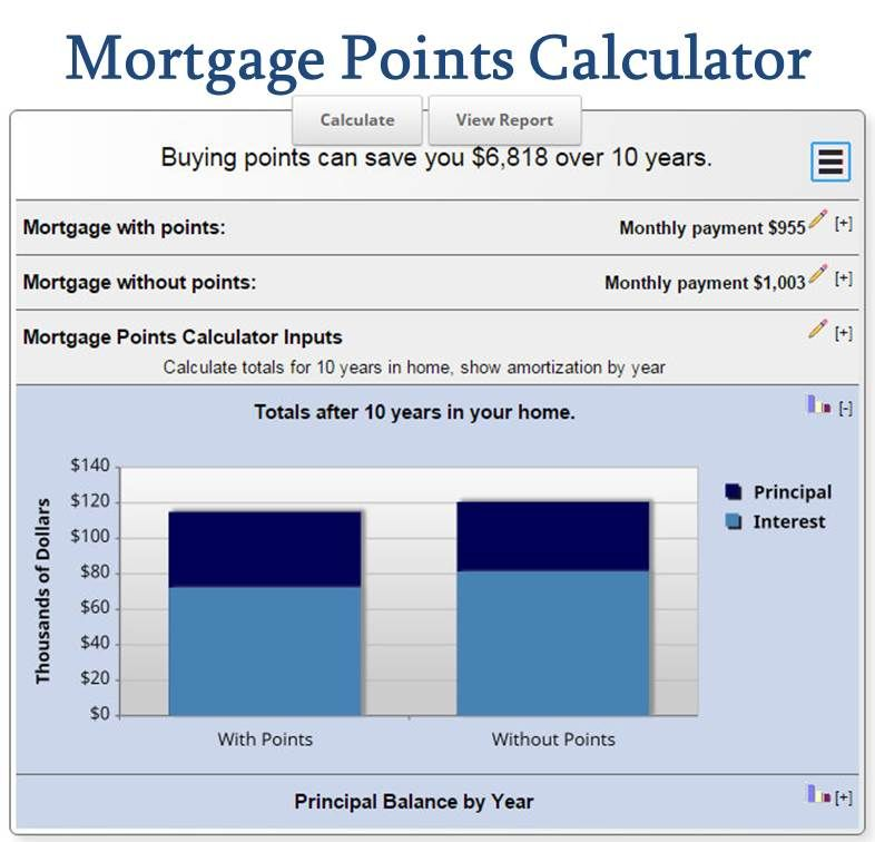 Mortgage Points Calculator Amortization Schedule Mortgage