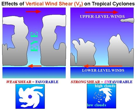 Diagram showing the difference between high and low wind shear as