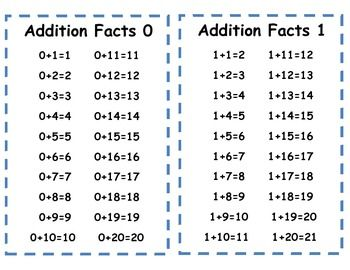 Addition and Subtraction 0-20 Facts Cards. Flash cards for at home ...