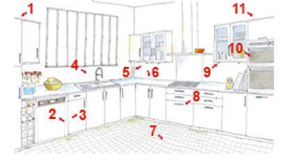 Et Pour Faciliter Les Mouvements Placez Les Colonnes En - Lave vaisselle pour idees de deco de cuisine