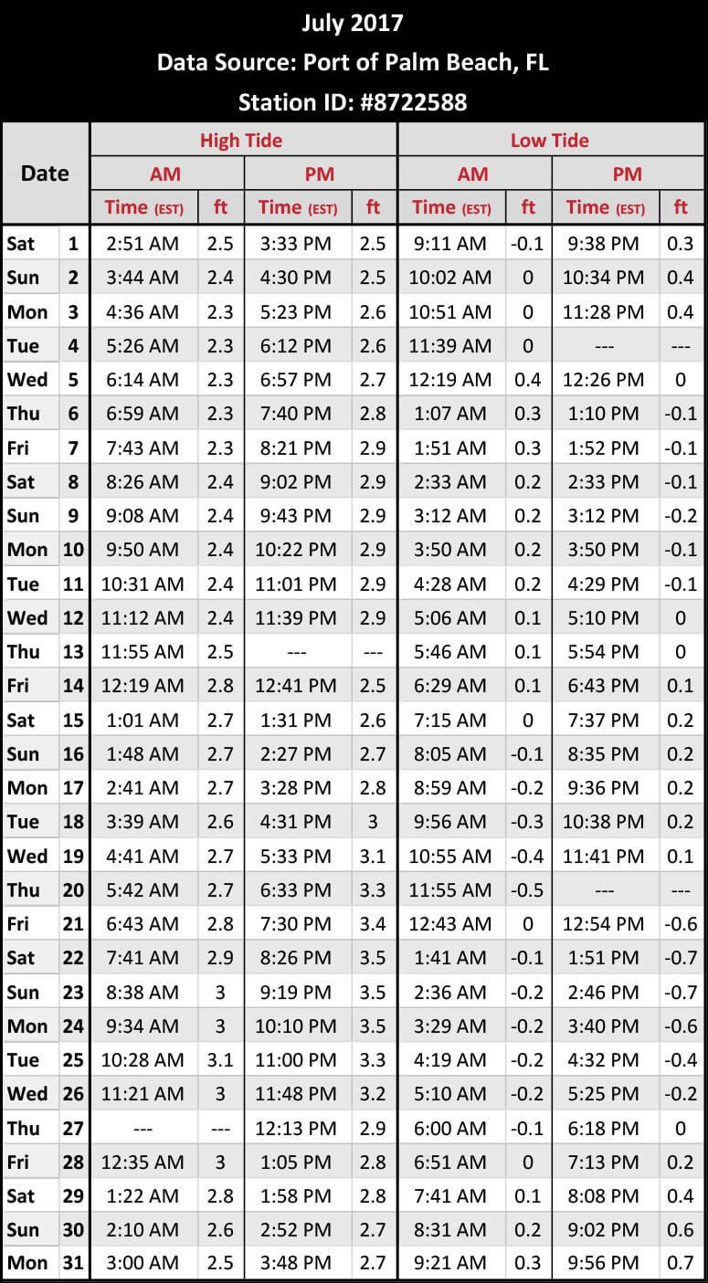 Blue Heron Bridge Tides Chart When Is High Tide Dive Spots