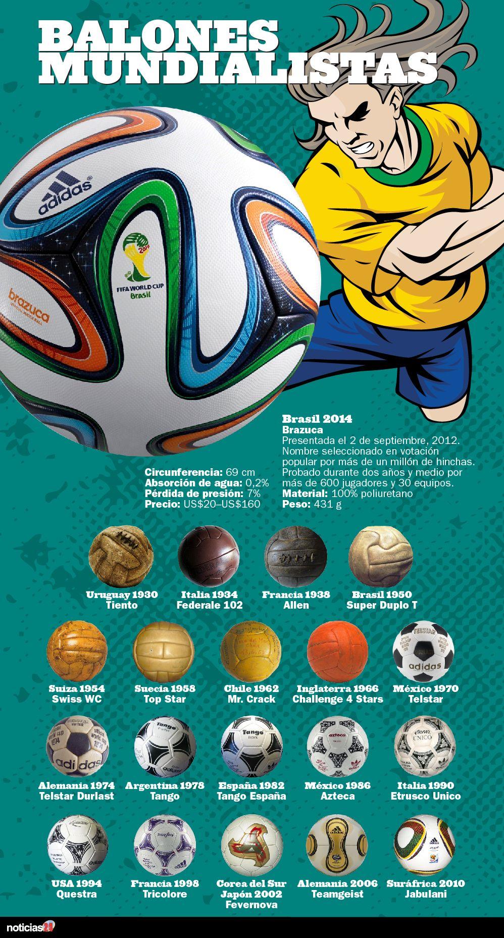 Infografía con todos los balones oficiales utilizados en la historia de las  Copas del Mundo 3dc8f82dfced7