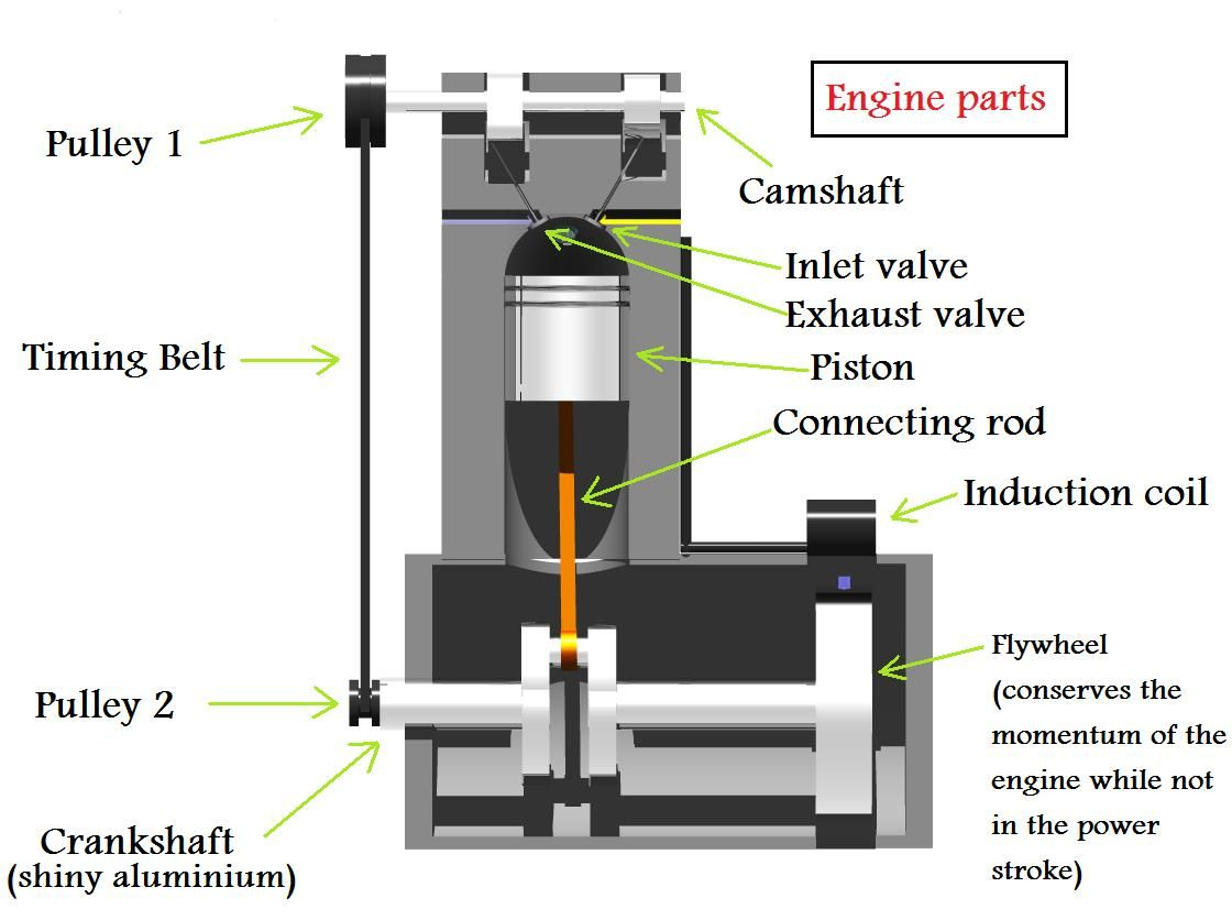 Southwestengines How Engines Work Engineering Automotive