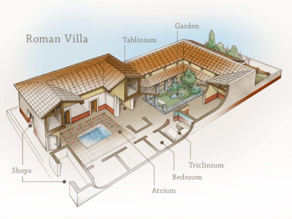 Roman Houses With Pool