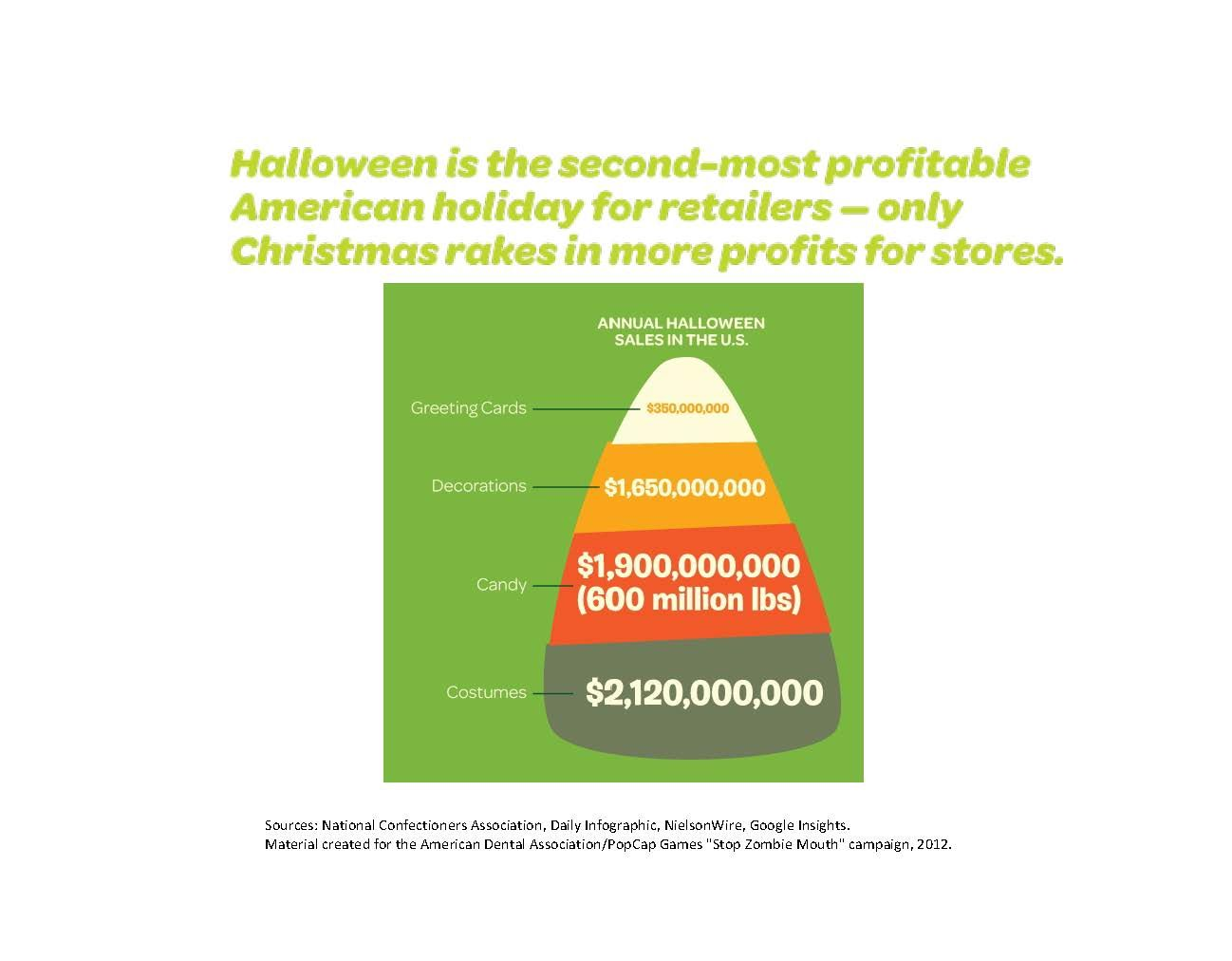 Halloween Is The 2nd Most Profitable Holiday It Racks Up 1 9 Billion Dollars In Sales Including About 600 Million Pounds Of Candy