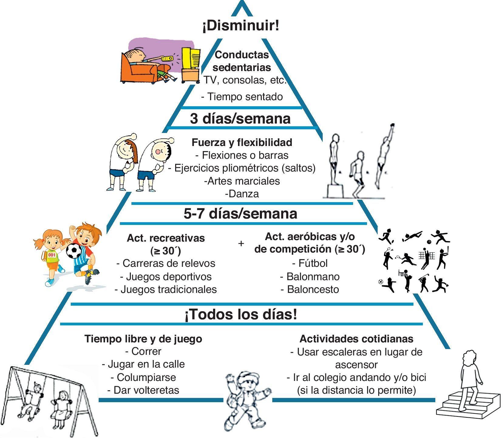 "This page includes the excellent infographic, ""Pirámide de"