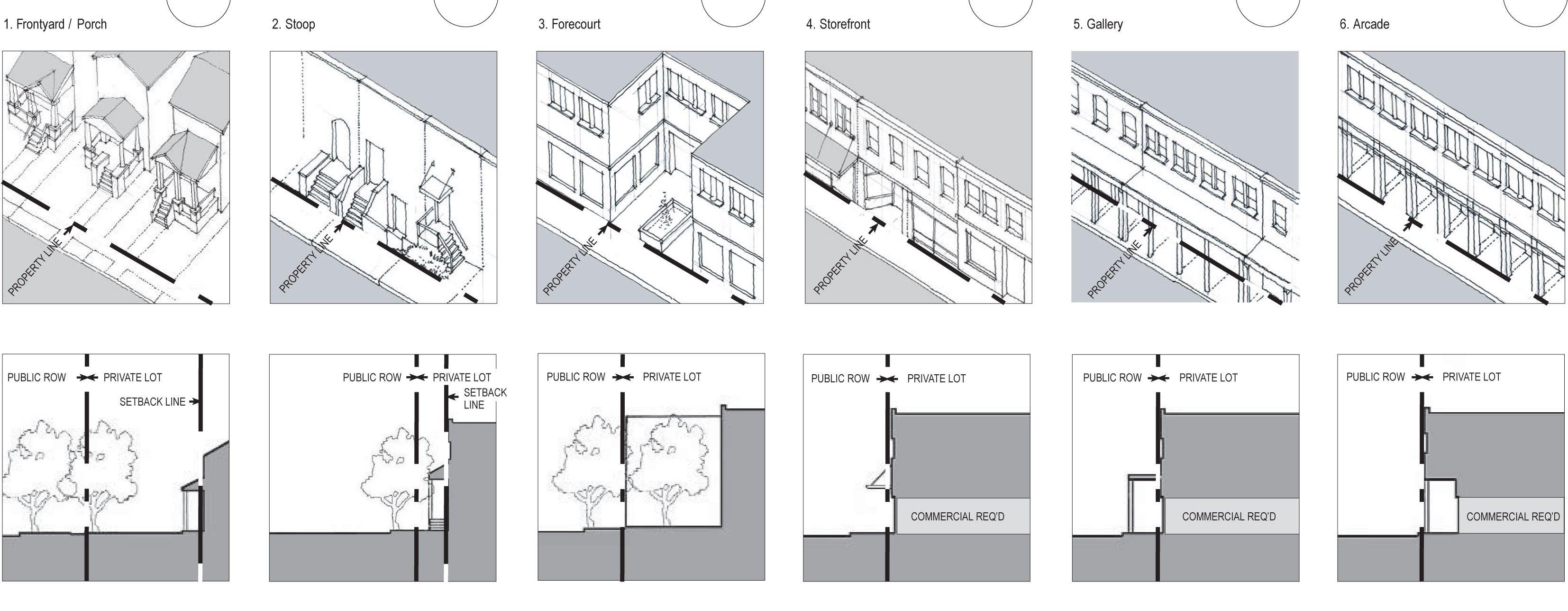 form-based code - Поиск в Google   analiz   Pinterest   Urban design