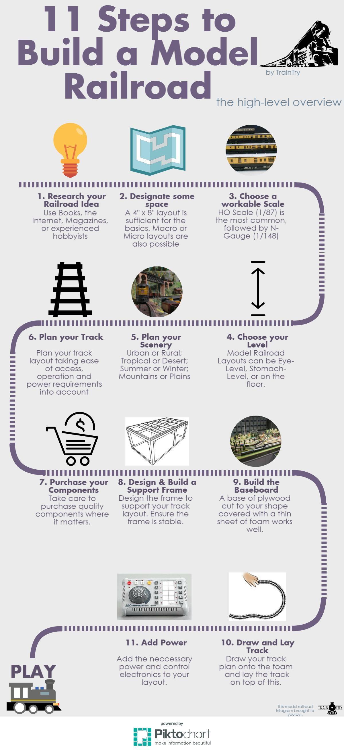 11 steps to build a model railroad traintry com [ 1200 x 2613 Pixel ]