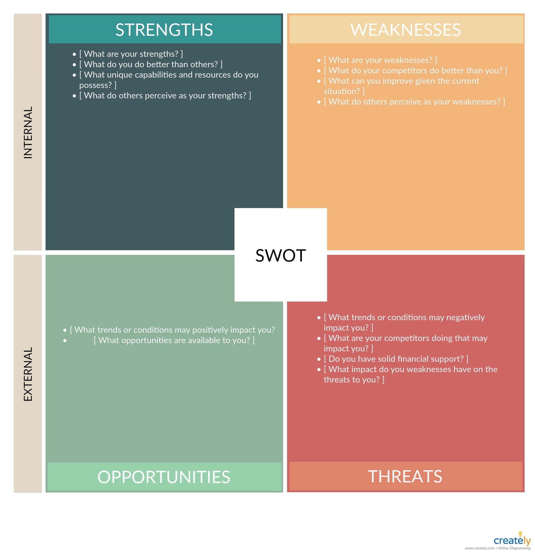 Swot Analysis Template Swot Analysis Swot Analysis Template Analysis
