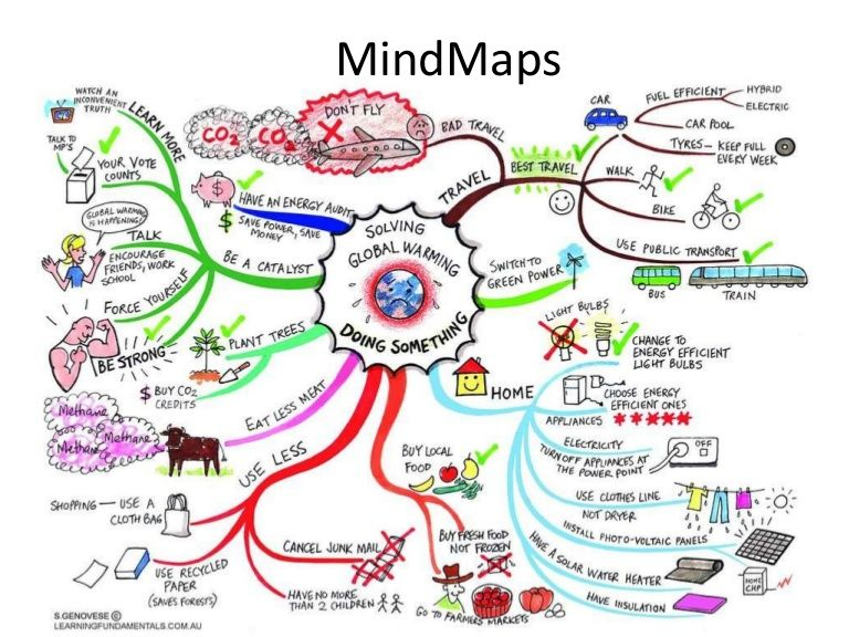 Mind Maps by Damian Gordon from Slideshare, http://www.slideshare.net/DamianGordon1/mindmaps-6276615