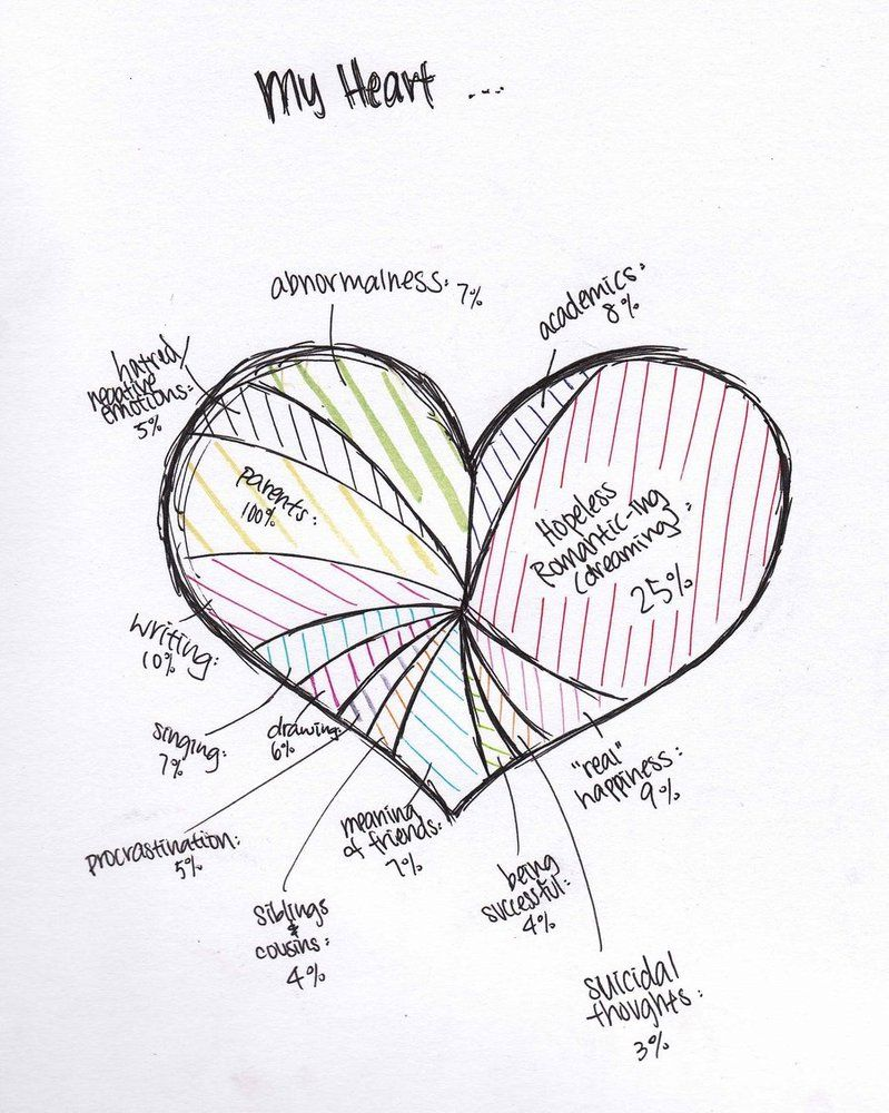 Emo Heart Drawings My Heart Analysis By Anniecheng09