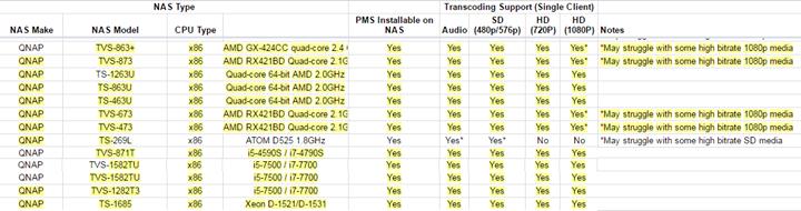Plex trans-coding compatibility list updated for #NAS | Data Storage