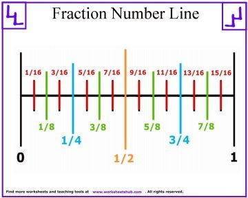 Fraction Number Line 1 Math Fractions Math Fractions