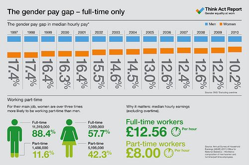 The Gender Pay Gap Full Time Employment Think Act Report Infographic Gender Pay Gap Infographic Acting