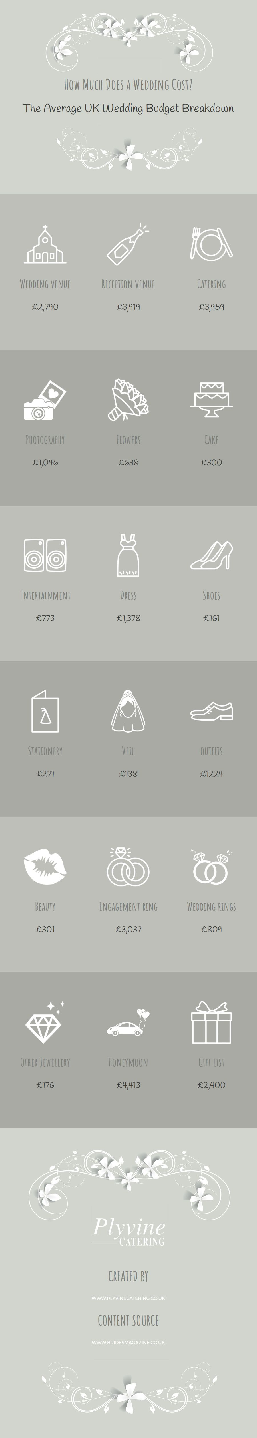 Pin on How Much Does a Wedding Cost? The Average UK