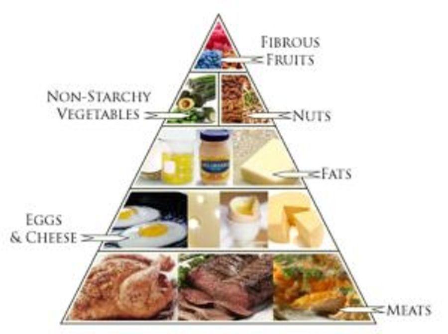 ¿puedes comer comida frita en dieta keto reddit?