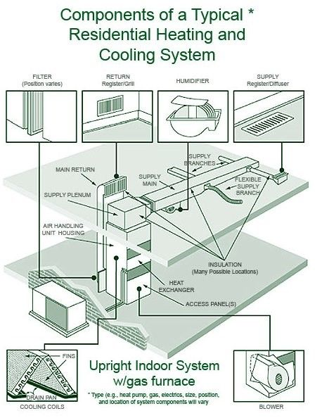 Maintenance Checklist For Central Heating Systems Residential Hvac Clean Air Ducts Residential Heating Systems