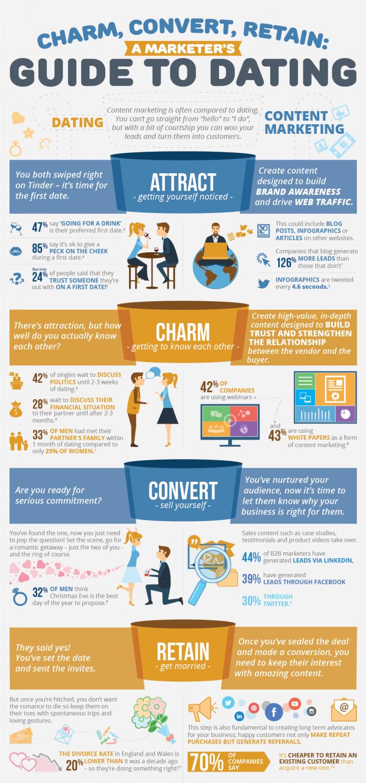Een date met Content Marketing: wat marketeers kunnen leren van dating... #infographic