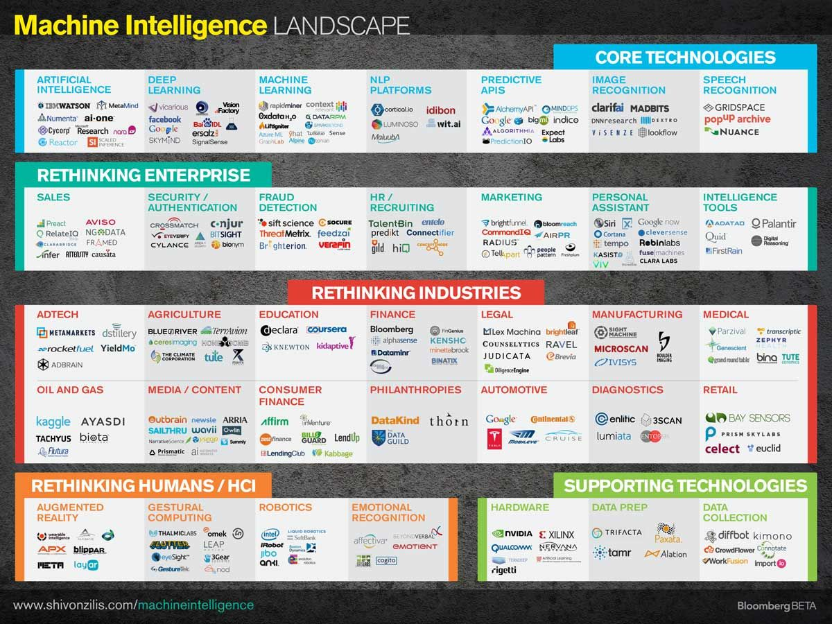 Tech 2015: Deep Learning And Machine Intelligence Will Eat