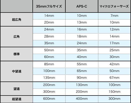 焦点距離の比較 各センサーで、レンズの焦点距離がざっくりどれくらいだと標準、広角、望遠に分類されるか表にしてみましょう。