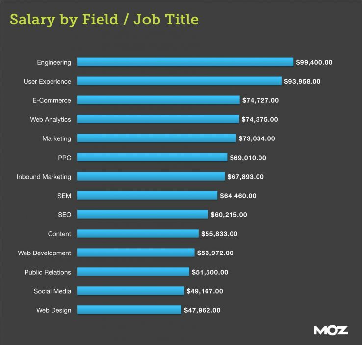 a review of the general athletes salaries as compared to other key professionals Millions of jobs find the one that's right for you search all the open positions on the web get your own personalized salary estimate read reviews on over 600,000 companies worldwide.