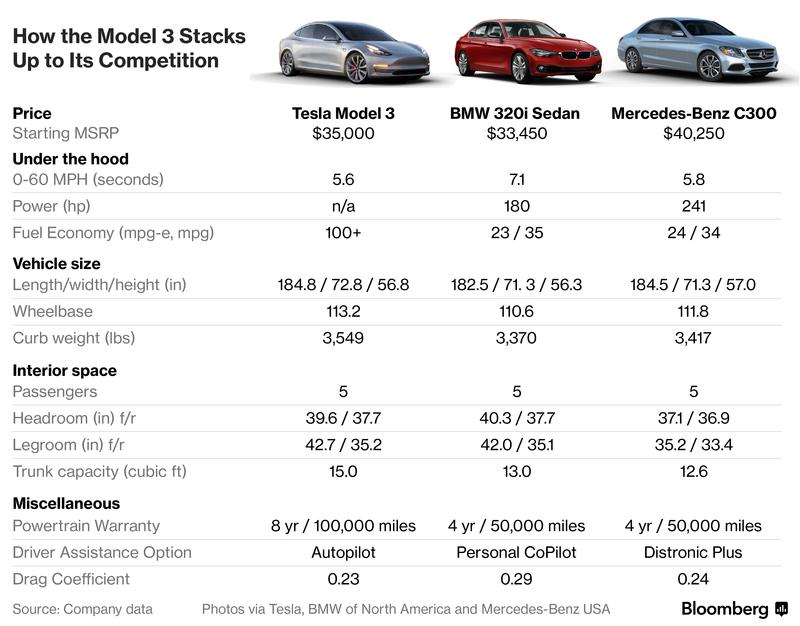 Driving Tesla S Model 3 Changes Everything Tesla Tesla Motors Mercedes Benz C300