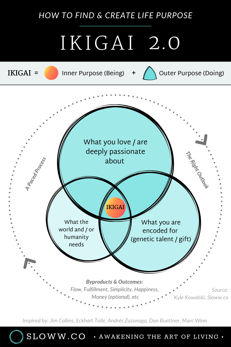 I Found My Ikigai A Personal Ikigai Example Of How To Find Life Purpose In 2020 Life Purpose Life Self Development