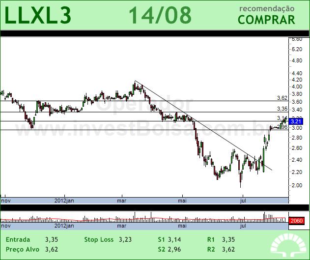LLX LOG - LLXL3 - 14/08/2012 #LLXL3 #analises #bovespa