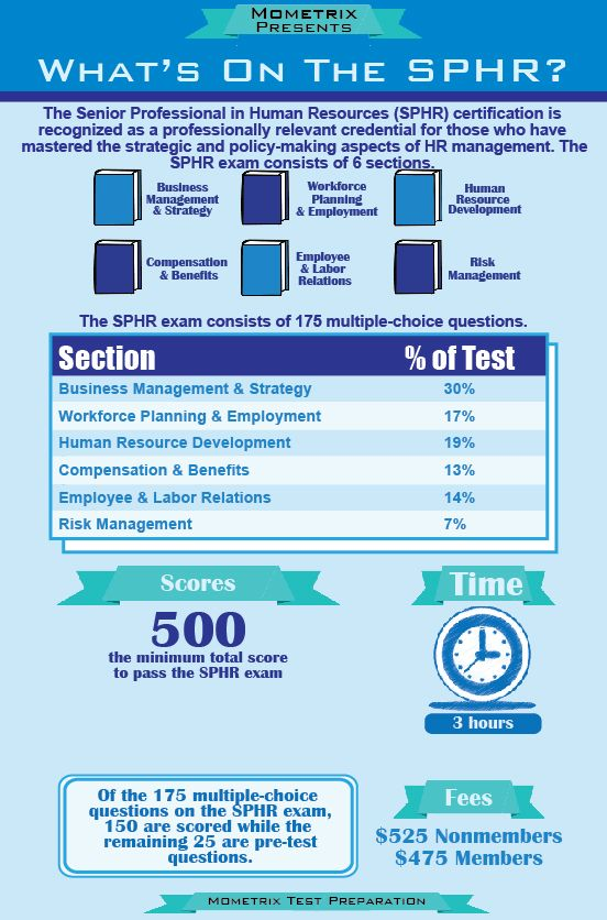 The Senior Professional In Human Resources Sphr Exam Can Be