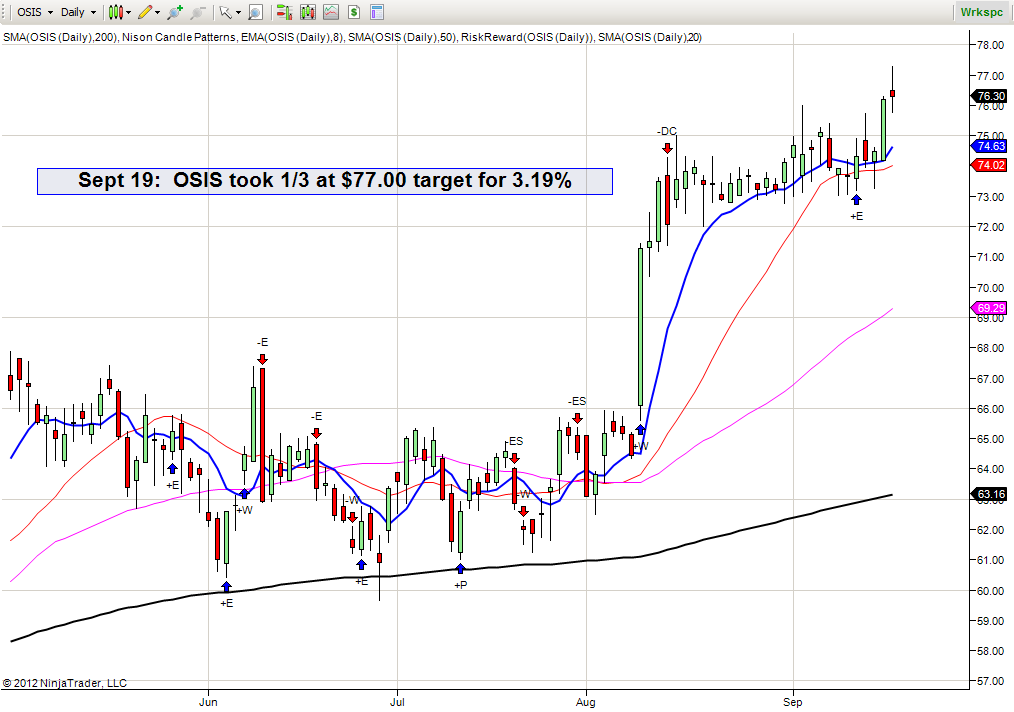 Osis Hits Profit Target 1 Gain Of 3 19 Business Stocks Stock Trading Chart Stock