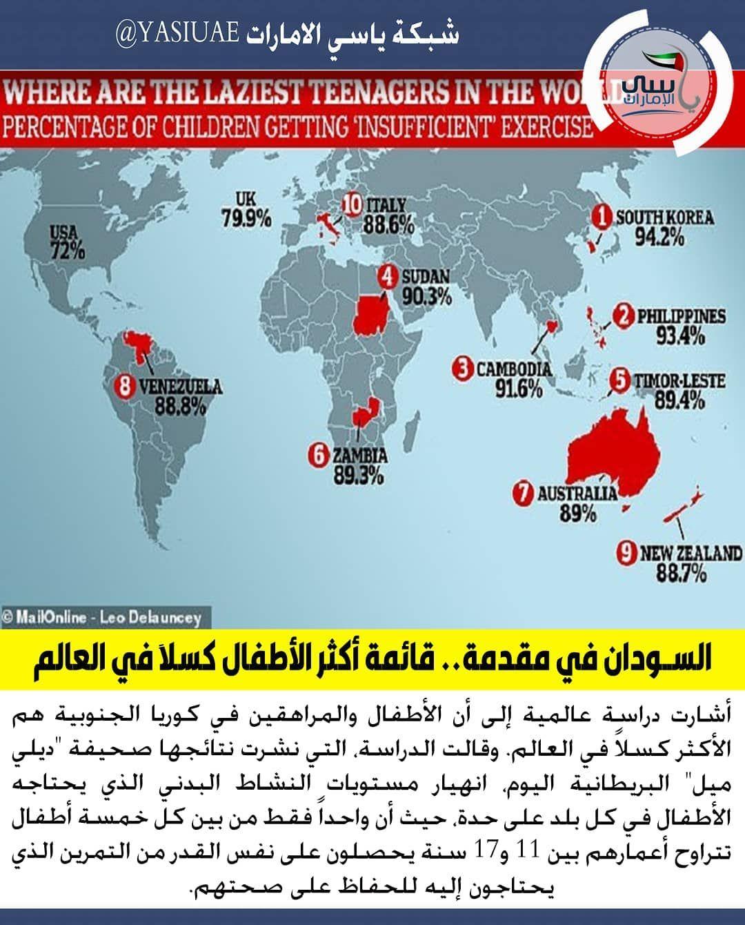 السودان ووفقا للدراسة فإن أعلى نسب للأطفال الذين يمارسون نشاطات بدنية أقل كوريا الجنوبية 94 2 من الأطفال ينشطون لمدة تقل ع Philippines Australia Venezuela