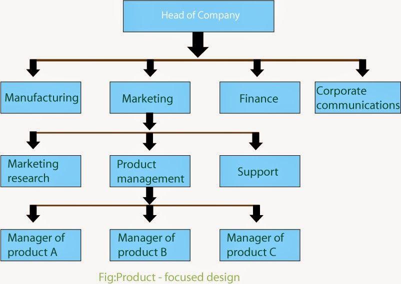 Structuring Marketing Resources Marketing Guide Line Marketing Resources Marketing Guide Marketing