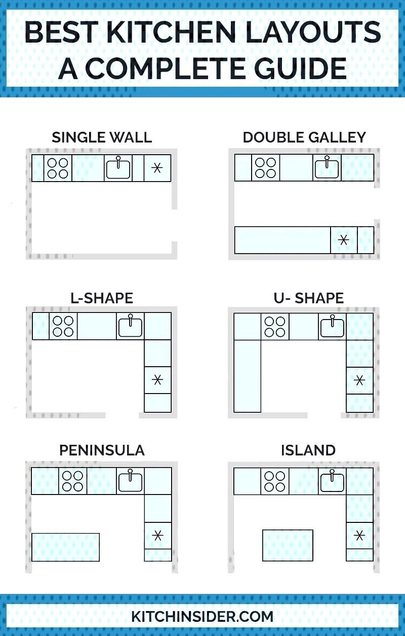 Best Kitchen Layouts - A Design Guide